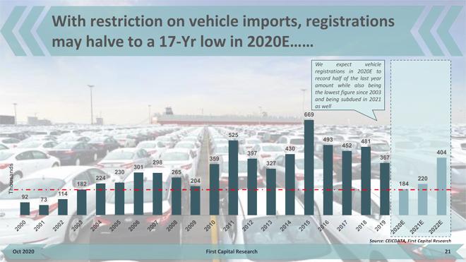 vehicle import ban